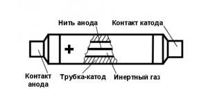 Строение и принцип работы счётчика Гейгера - Мюллера