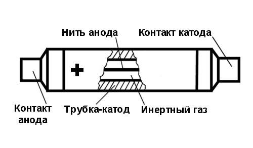 Устройство счетчика Гейгера