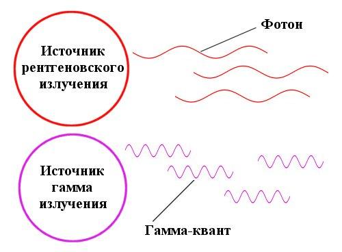 Кванты рентгеновского и гамма-излучения