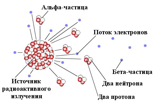 Радиоактивные частицы альфа и бета типа